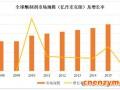 2017年我国酶制剂行业市场规模及产量分析