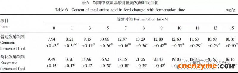发酵过程中总氨基酸含量变化